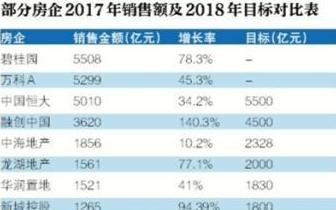 2018房企销售目标继续冲高 第一、二梯队差距逐渐拉开