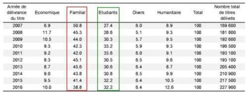 """向非欧盟区居民发放的""""第一份签证"""":家庭居留(红框)、学生居留(绿框)占了绝大部分"""
