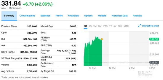Model 3量产在即 特斯拉一个月三刷最高股价