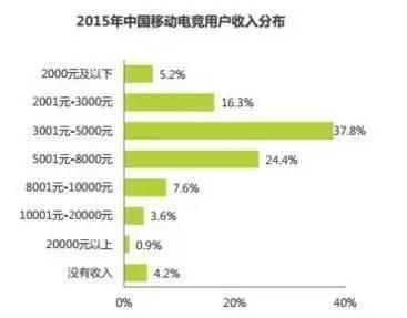 月入过万不算高新?在中国究竟有多少人月入过万
