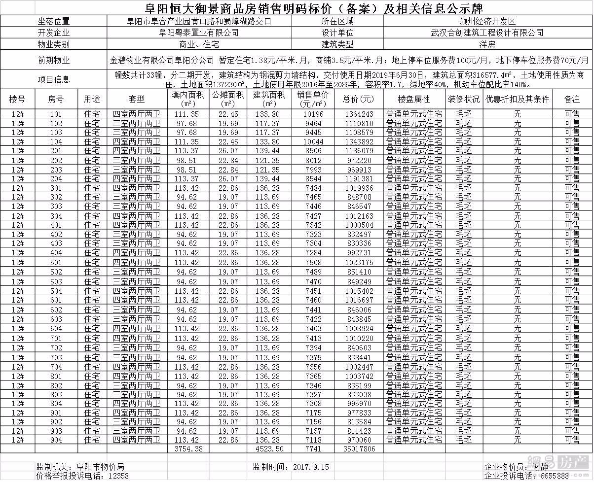 阜阳恒大御景12#住宅备案36套 住宅均价7741元/㎡