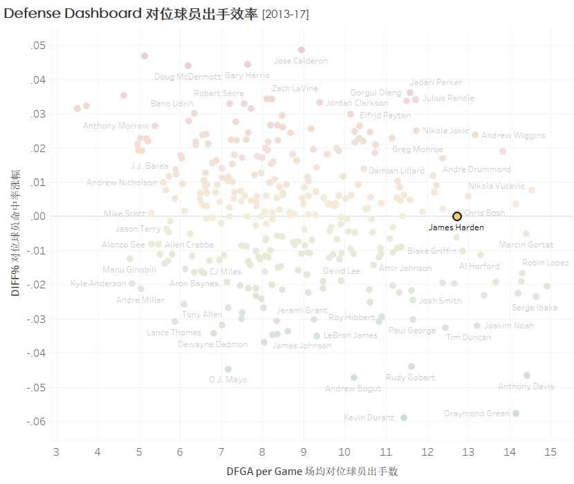 对位防守球员的出手效率2013-17