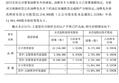 汤臣倍健跌近1% 董事汤晖离婚其妻分近1.7亿股票