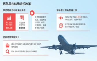 民航新增306条航线实行市场调节价 买机票成技术活