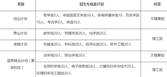 山东大学2018年自主招生简章
