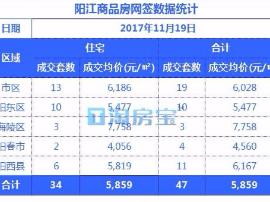 11.19阳江楼盘成交价格明细