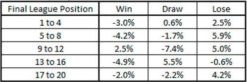 首粒进球有多重要? 数据统计助你提前把握赛果