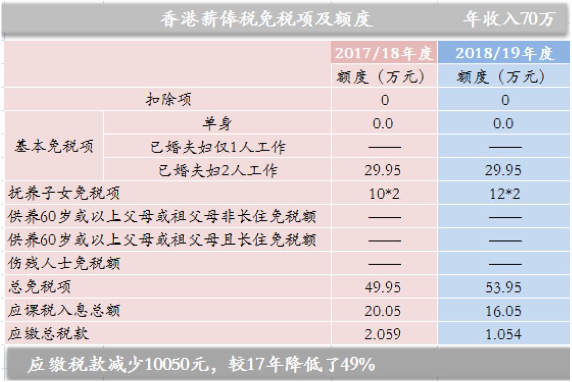 香港个税又双叒叕降了!如何才能少缴税