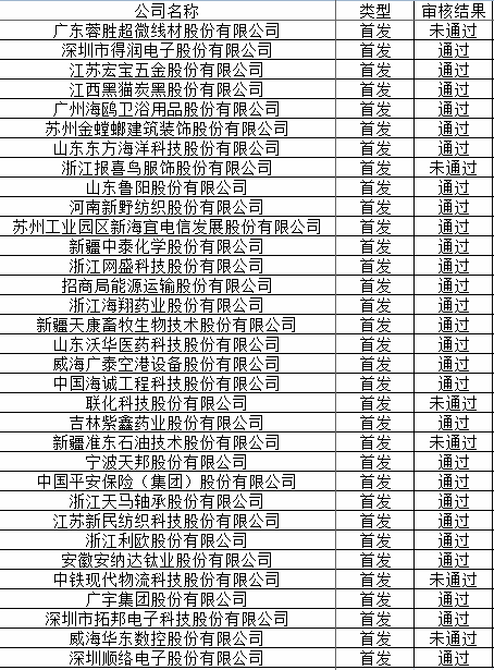 前发审委员冯小树曾参与审核通过27家公司IPO申请