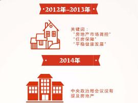 【讨论】盘点近5年中央关于房地产的主要论述