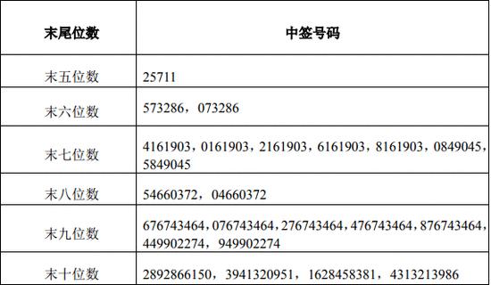 金禾实业:公开发行可转债网上中签结果出炉