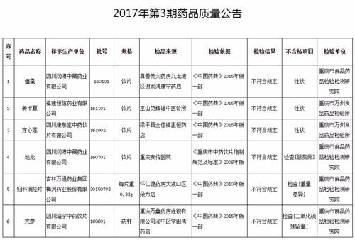 重庆开展药品抽验 6批次不合格多为中药饮片