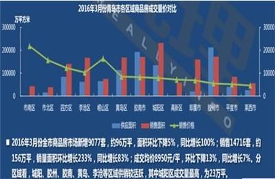 月报:3月青岛楼市成交14760套 环比大涨244.73%