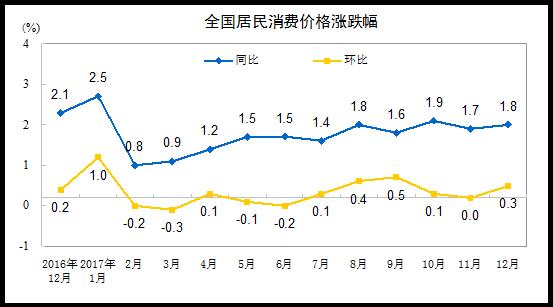 中国2017年12月CPI同比1.8%