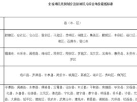 福建3月1日起全面实行征地区片综合地价