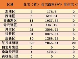 9月26日南昌新房成交207套