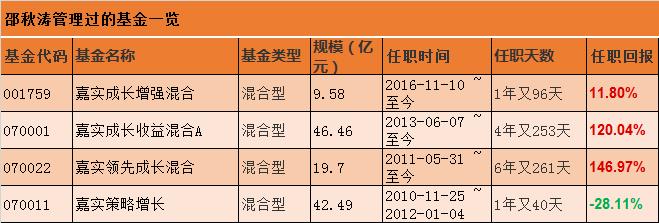 中国近20年最牛基金经理:熟读兵书的邵秋涛