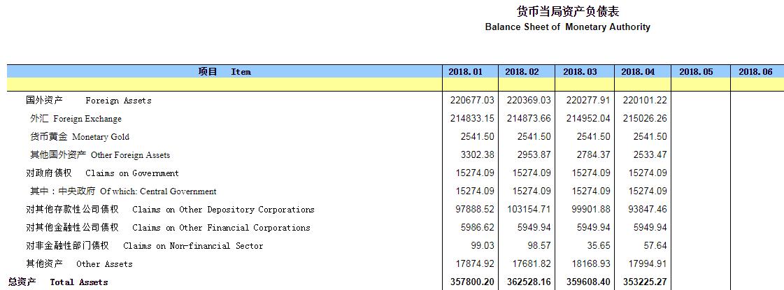 4月末央行外汇占款21.5万亿元人民币