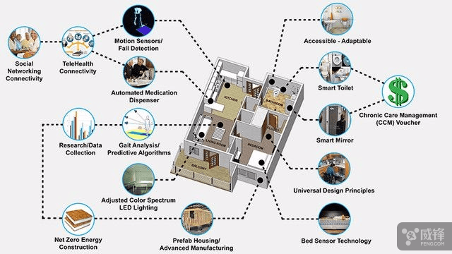 智能房屋充当全天候护士 实时检测人体健康水平