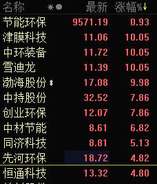 环保股集体上攻 雪迪龙渤海股份携手涨停