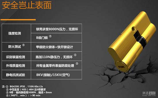 """2017""""葵花""""奖智能锁评选参选作品:释金石SV-GL1"""