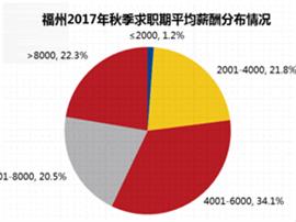 智联招聘发布2017年秋季福州雇主需求与白领人才供给报