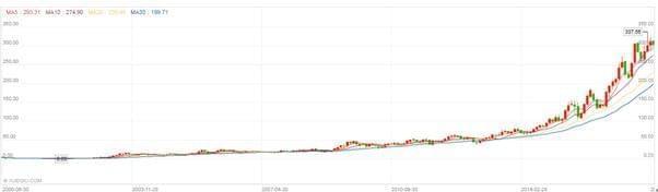 网易股价暴涨2000倍之后 下一个爆发期看电商?
