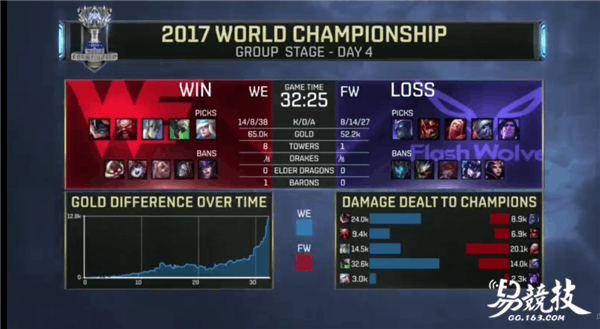 2017LOL全球总决赛WE老鼠后期发力carry险胜FW