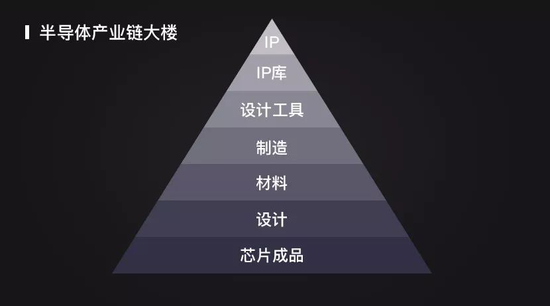 """引发大家更关注国家集成产业电路发展的前景,当所有人高呼""""中国芯""""的"""