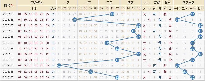 独家-易红双色球第17135期历史同期走势解析