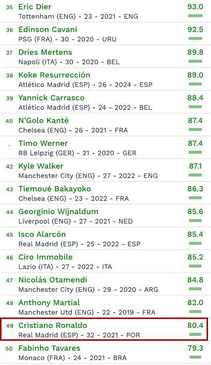 球员身价榜:内马尔2.13亿压梅西登顶 C罗仅列第49