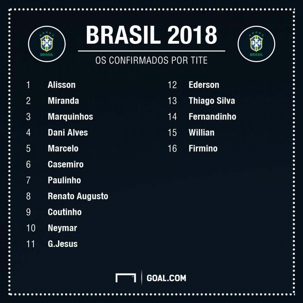 世界杯巴西名单已确定16人 2场比赛挑出最后7人