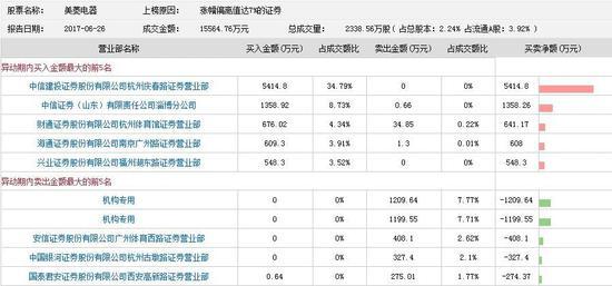 美菱电器今天放量涨停  两机构席位卖出2409万元