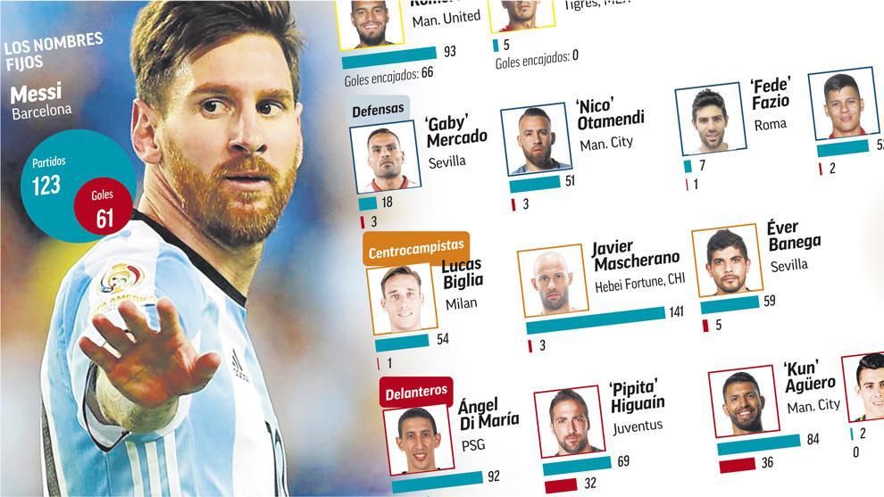 阿根廷世界杯名单已定15人 伊皇迪巴拉真悬了?