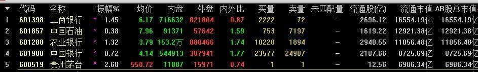 茅台股价再创新高 以总市值6986亿排名A股第5位