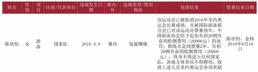 陈欣怡里约涉药被追罚 教练不得进国家队+地方队