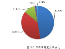 河南省消费者协会公布2017家用汽车消费者整体满意度情况