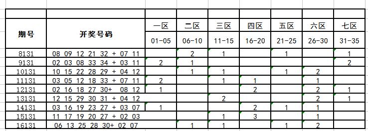 独家-深海大乐透第17131期历史同期走势分析