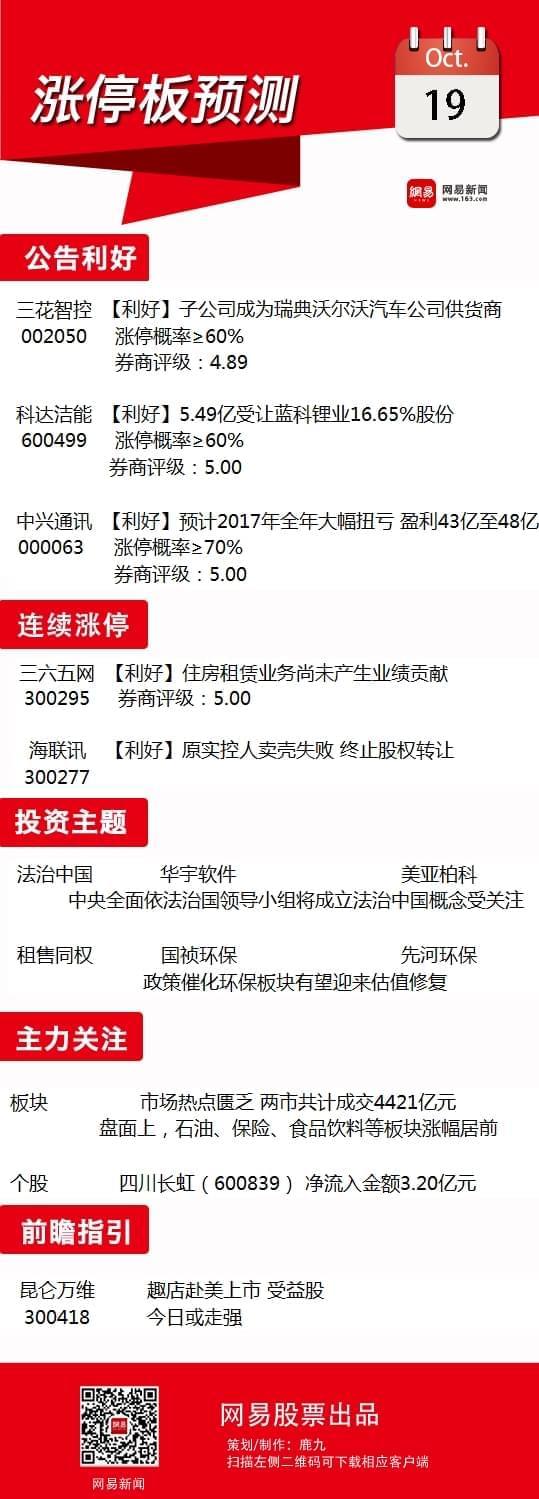 10月19日涨停板预测:法治中国概念迎利好或走强