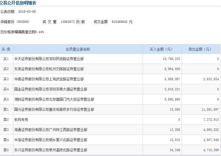 华锋股份12日10板暴涨156% 一机构席位抛售727.26万