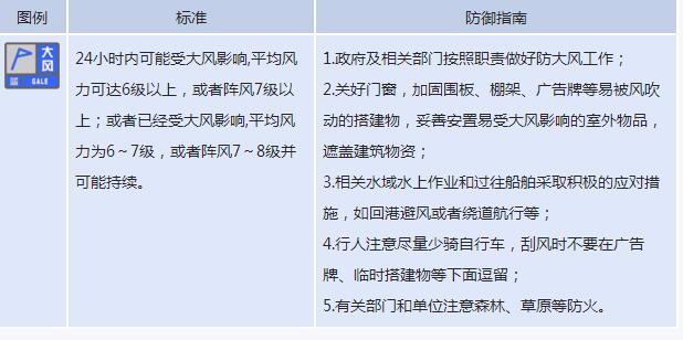 荆州市气象台发布大风蓝色预警 阵风或达6到8级