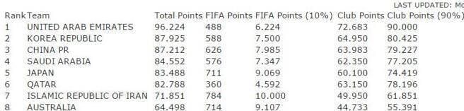 AFC技术评分中国东亚第2 未来两季或锁定亚冠3+1