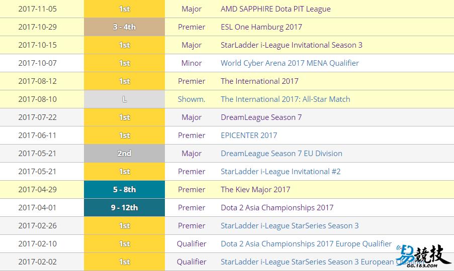 力压Faker冷神 奇迹哥荣获2017年最佳PC电竞选手