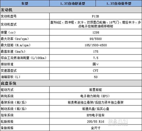 1.3T+CVT/二季度上市 曝幻速H5配置信息