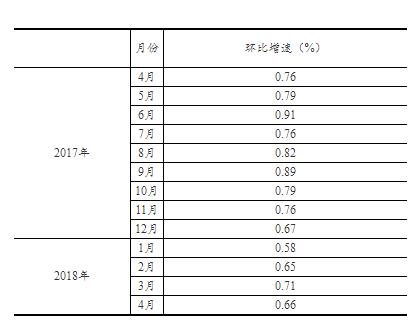 统计局:2018年4月社会消费品零售总额同比增9.4%