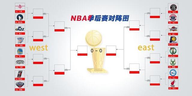 NBA-西部最新夺冠赔率公布:火箭勇士会师西决?