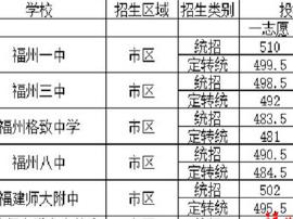 榕中招普高开始录取 市区5所一类校普通班已招满