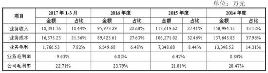 华阳集团:存在盘机市场萎缩、产品价格下行风险