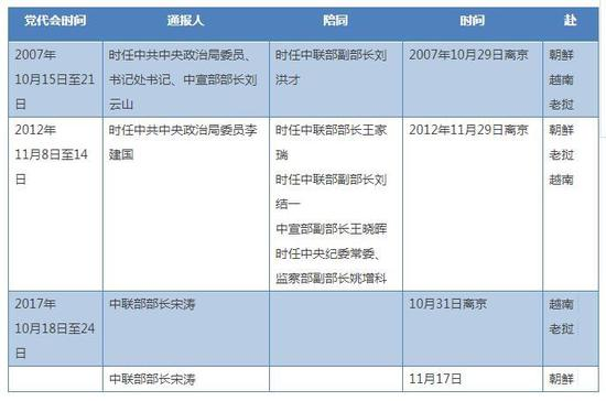 中国高官再跨鸭绿江 2年前刘云山曾赴朝会见金正恩