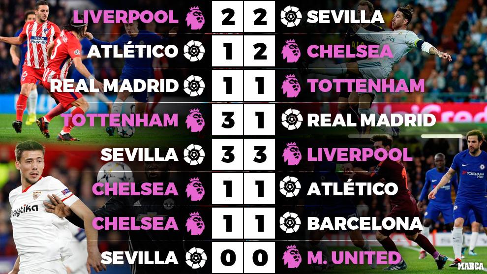 西甲欧冠8战英超队1场没赢!欧洲最能打的换人了?
